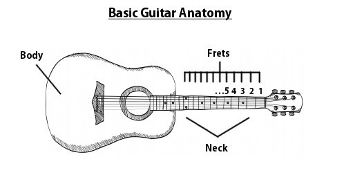 Gf 001 Welcome To The Podcast The Basic Anatomy Of The Guitar