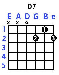 D7 Chord for Guitar