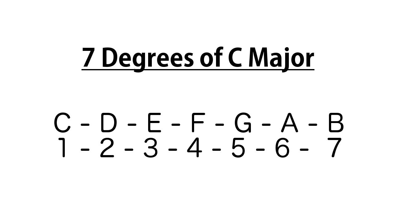 GF 062 : Introduction to the 12 Bar Blues - Guitar Formula